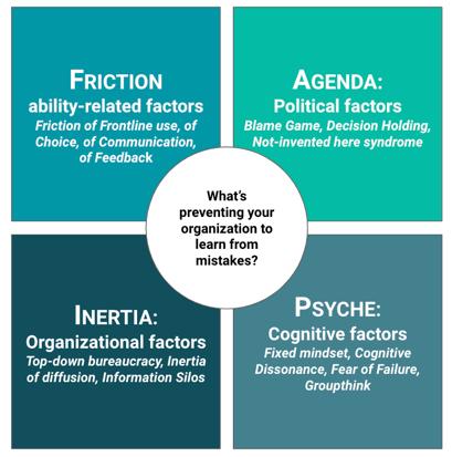 Friction, Agenda, Inertia, Psyche