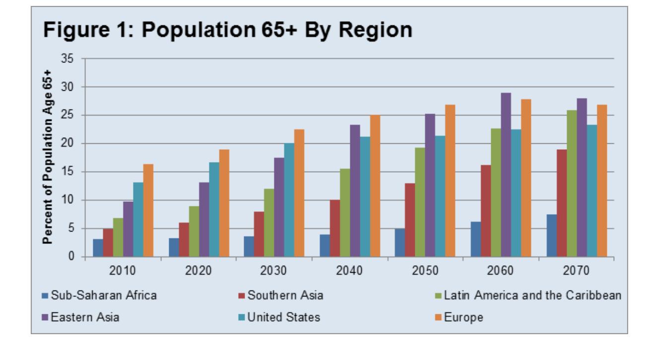 Population Growth VUCA Part 2
